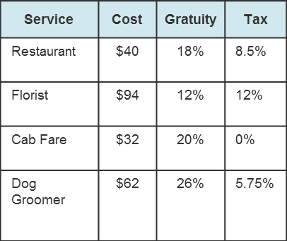 a table to summarize costs