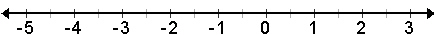 A number line going from negative 5 to positive 3 in increments of 1.