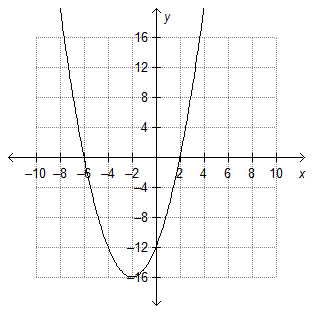 On a coordinate plane, a parabola opens up. It goes through (negative 6, 0), has a vertex at (negative 2, negative 16), has a y-intercept at (0, negative 12), and goes through (2, 0).